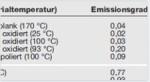 emisivite-tablosu